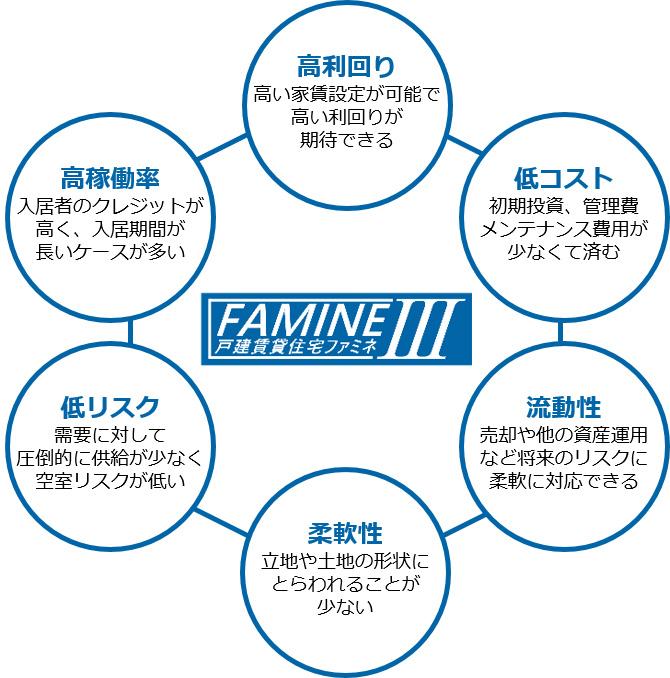 ファミネⅢ が選ばれる6つ理由