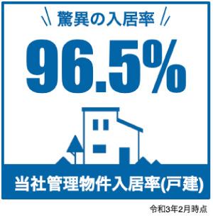 当社管理物件入居率(戸建)96.5%